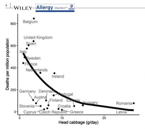 Annals of nutritional epidemiology: Can cabbage mitigate the severity of Covid-19?