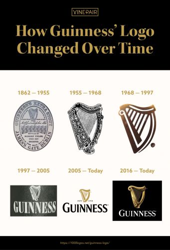 The Logo Evolution of Guinness Over Time