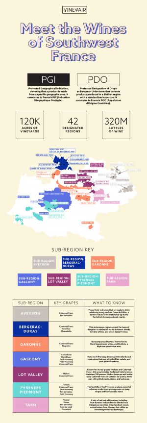 Meet the Wines of Southwest France: INFOGRAPHIC