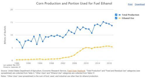 Food fight: ethanol this time