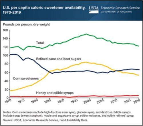 Sugars consumption dropping for 20 years straight