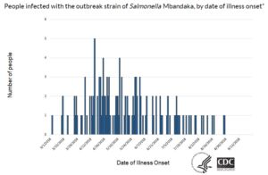 The Honey Smacks Salmonella outbreak: an update