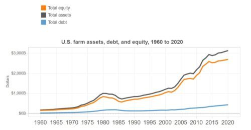 Q: How are US farmers doing? A: Depends on how big they are