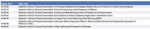 FDA modifies alerts for Listeria in seafood, pesticides in some raw foods