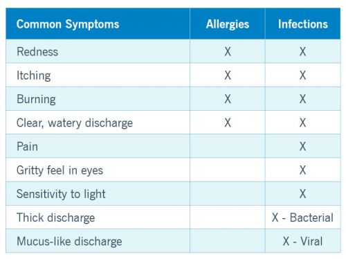 Allergy or Intolerance: How Can You Tell the Difference?