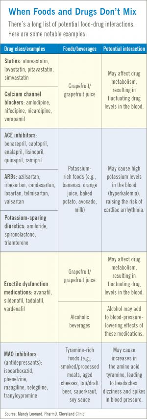 How What You're Eating Could Be Affecting Your Medications